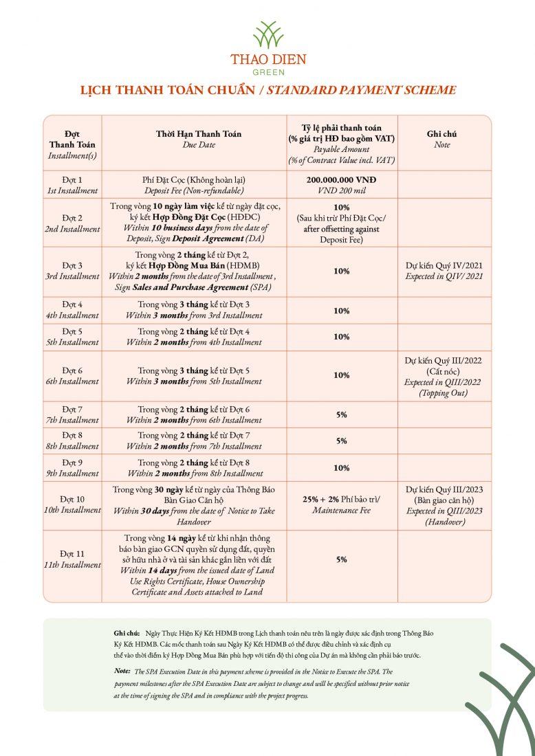 Lịch thanh toán Thảo Điền Green